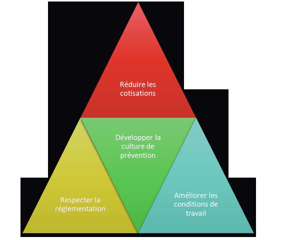 Pyramide Audit SST